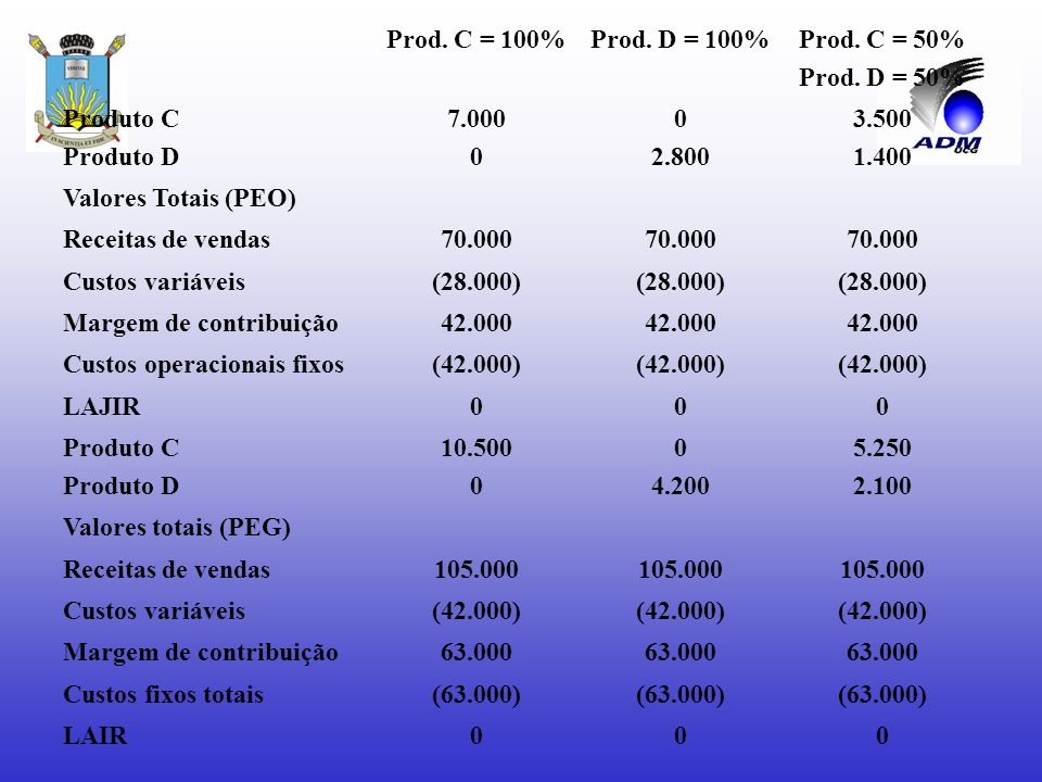 Prod. C = 100% Prod. D = 100% Prod. C = 50% Prod. D = 50% Produto C. Produto D. 7.000. 2.800.