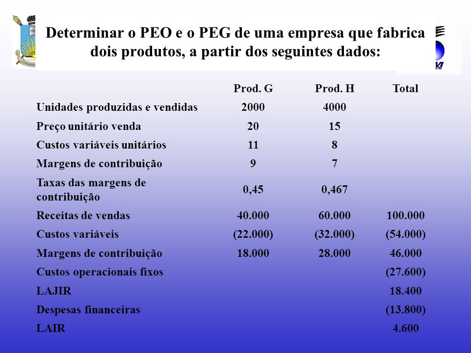 Determinar o PEO e o PEG de uma empresa que fabrica dois produtos, a partir dos seguintes dados: