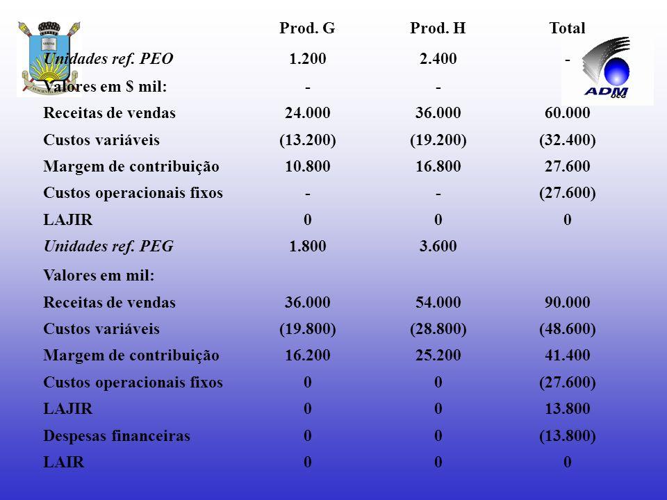 Prod. G Prod. H. Total. Unidades ref. PEO. 1.200. 2.400. - Valores em $ mil: Receitas de vendas.