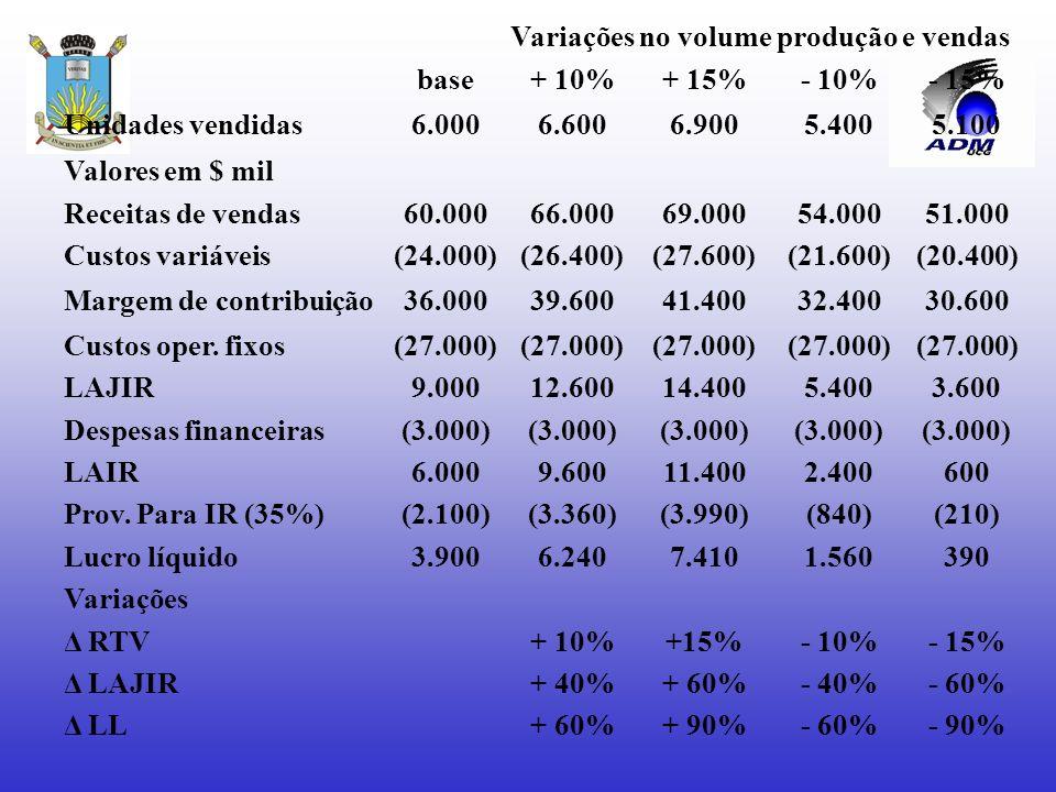 Variações no volume produção e vendas