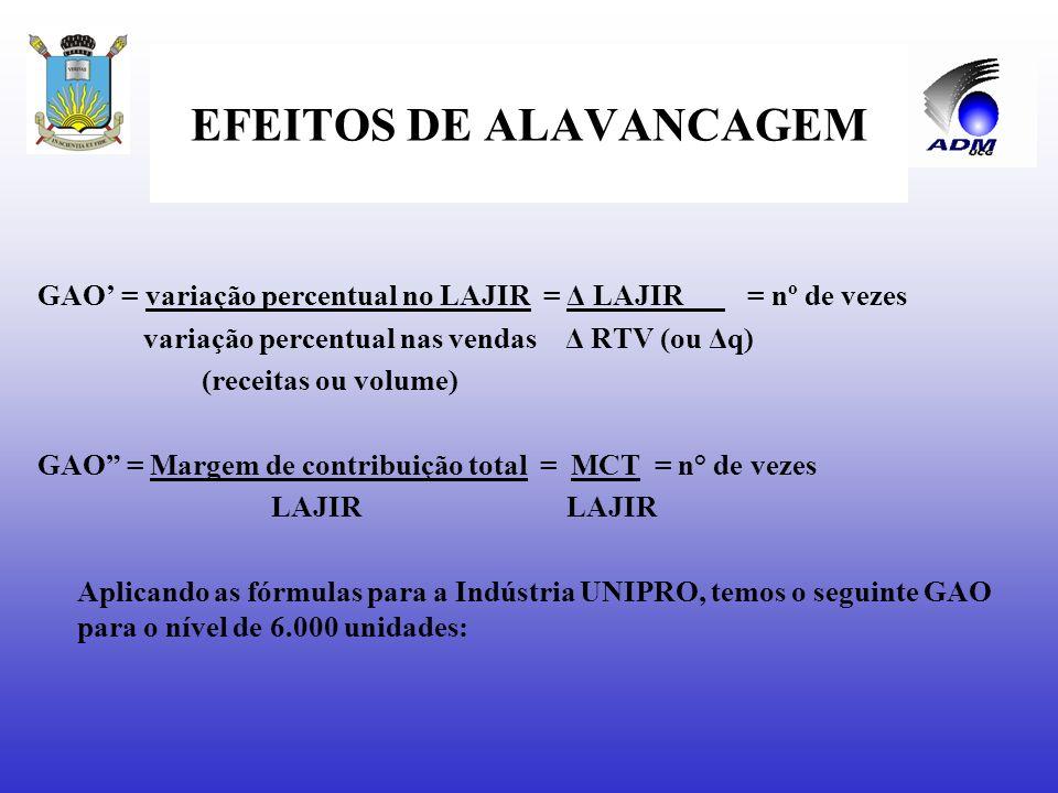 EFEITOS DE ALAVANCAGEM