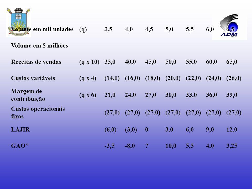 Volume em mil uniades (q) 3,5. 4,0. 4,5. 5,0. 5,5. 6,0. 6,5. Volume em $ milhões. Receitas de vendas.