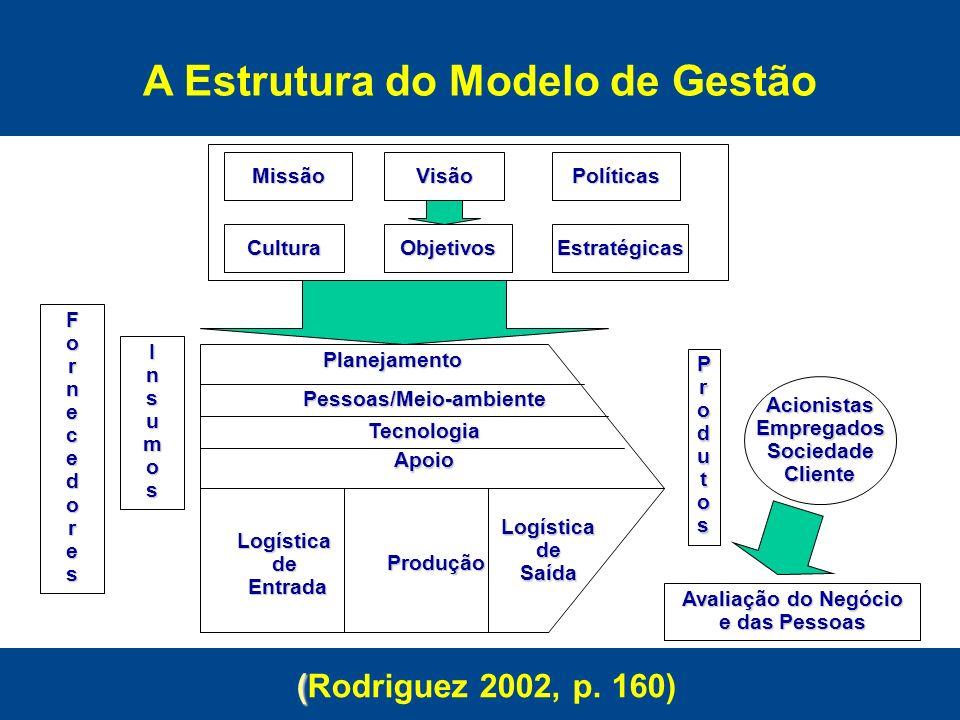 A Estrutura do Modelo de Gestão (Rodriguez 2002, p. 160)
