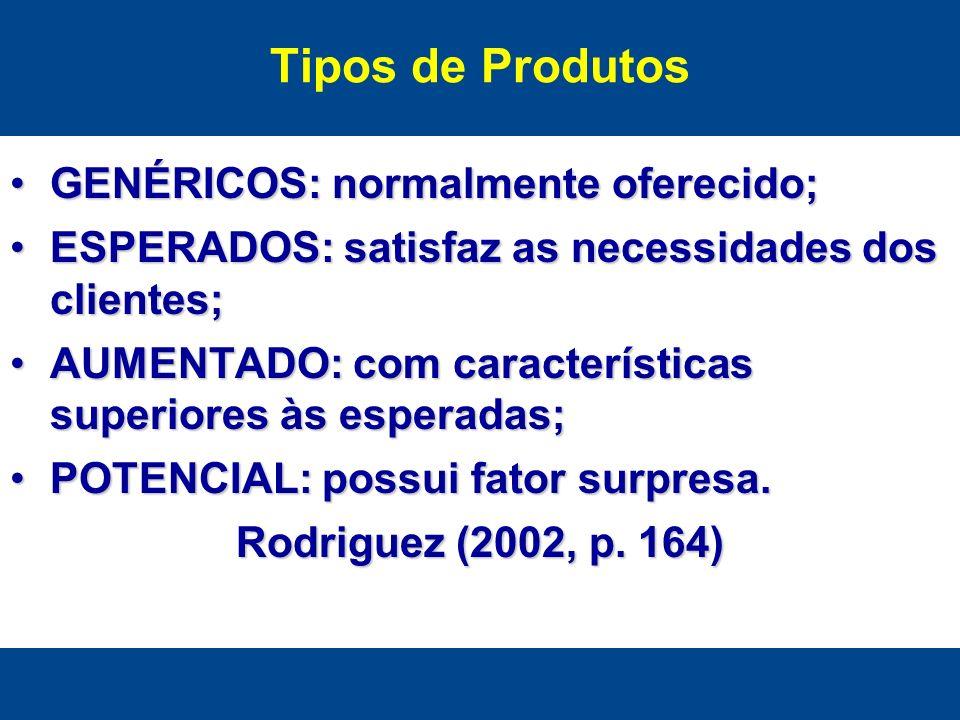 Tipos de Produtos GENÉRICOS: normalmente oferecido;