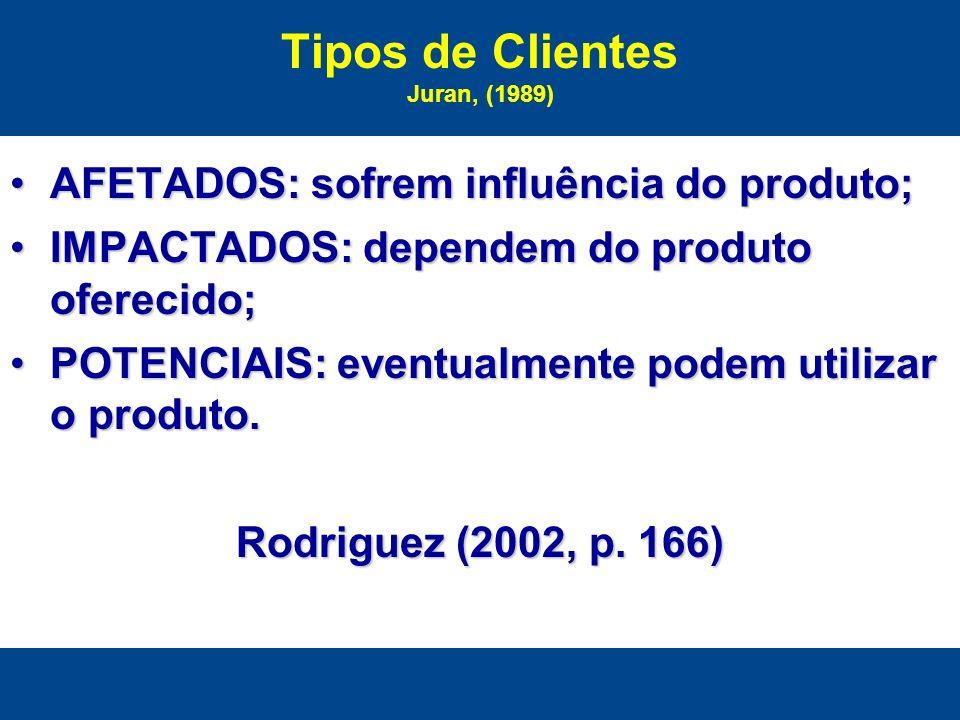 Tipos de Clientes Juran, (1989)