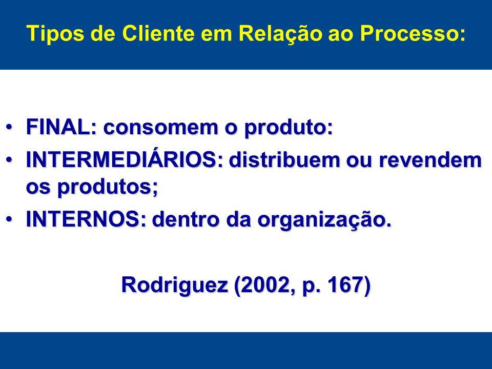 Tipos de Cliente em Relação ao Processo: