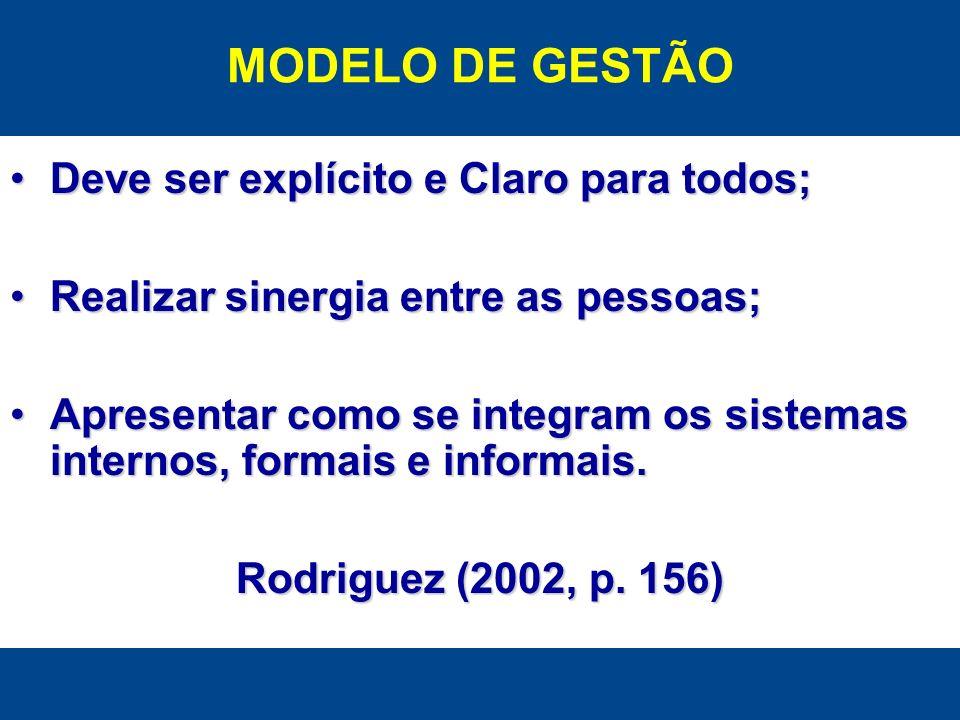 MODELO DE GESTÃO Deve ser explícito e Claro para todos;
