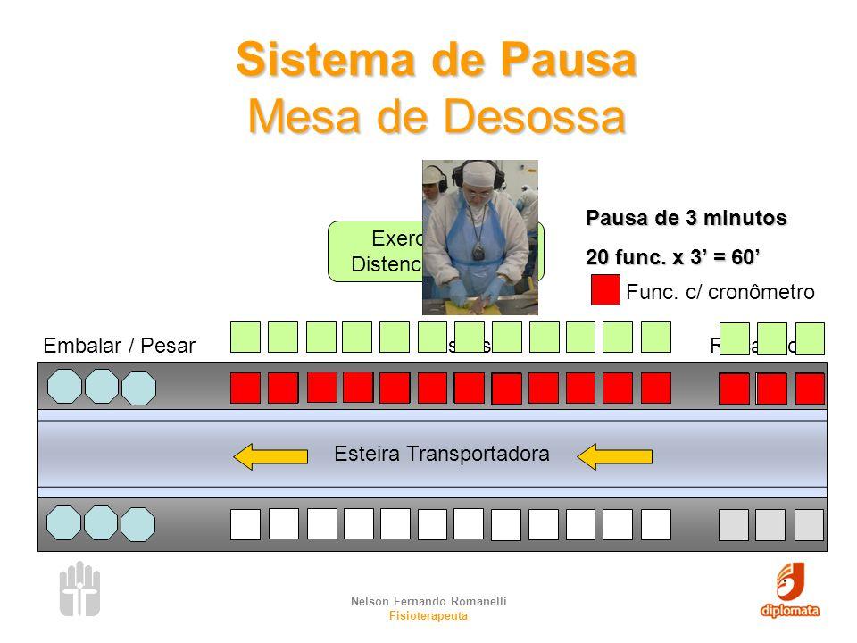 Sistema de Pausa Mesa de Desossa