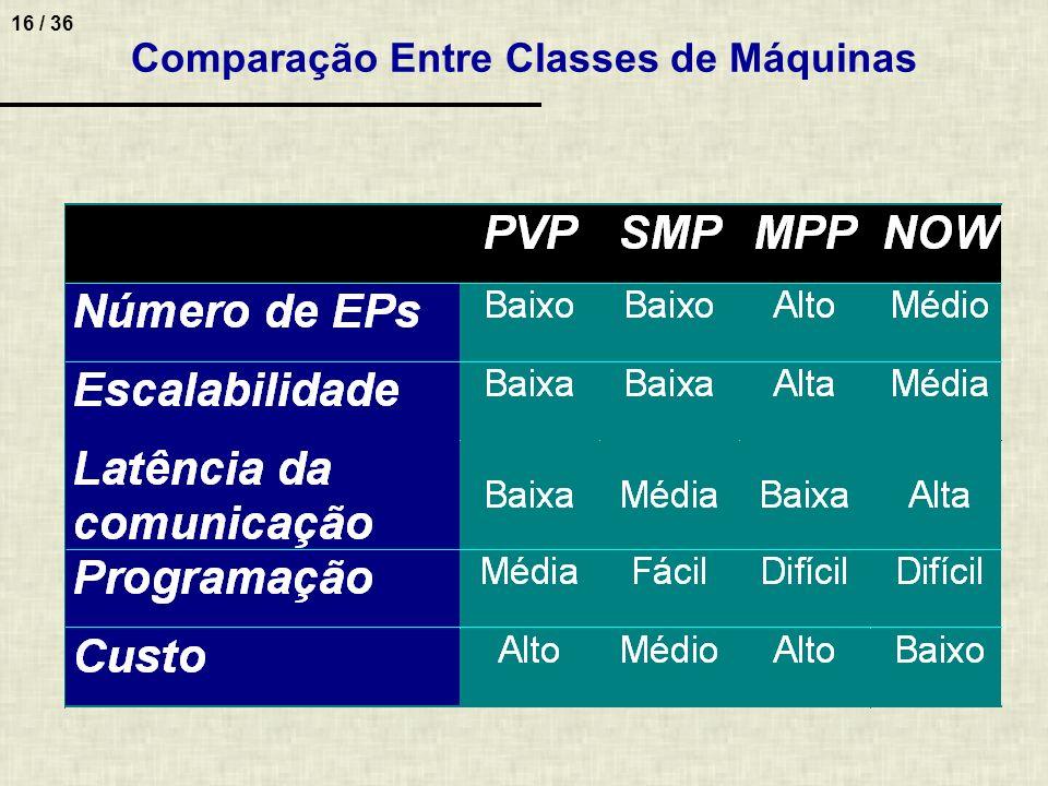 Comparação Entre Classes de Máquinas