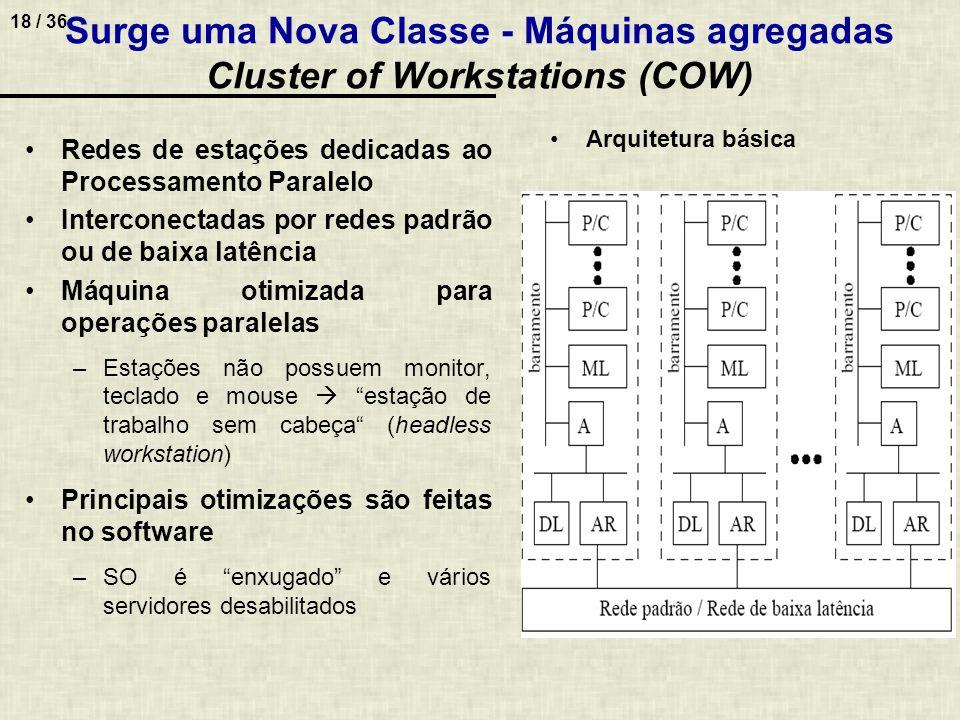 Surge uma Nova Classe - Máquinas agregadas Cluster of Workstations (COW)