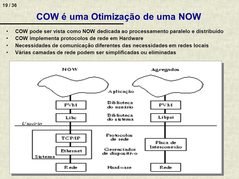 COW é uma Otimização de uma NOW