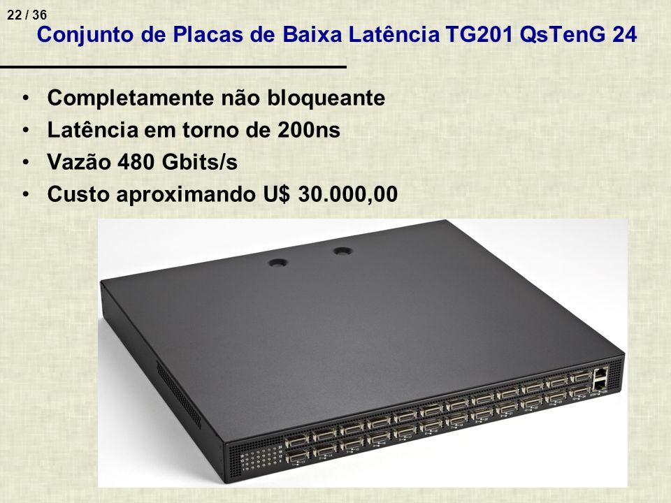 Conjunto de Placas de Baixa Latência TG201 QsTenG 24