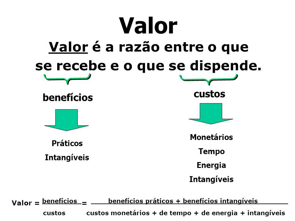 Valor é a razão entre o que se recebe e o que se dispende.