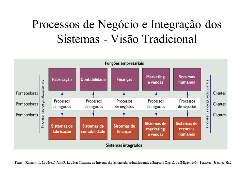 Processos de Negócio e Integração dos Sistemas - Visão Tradicional