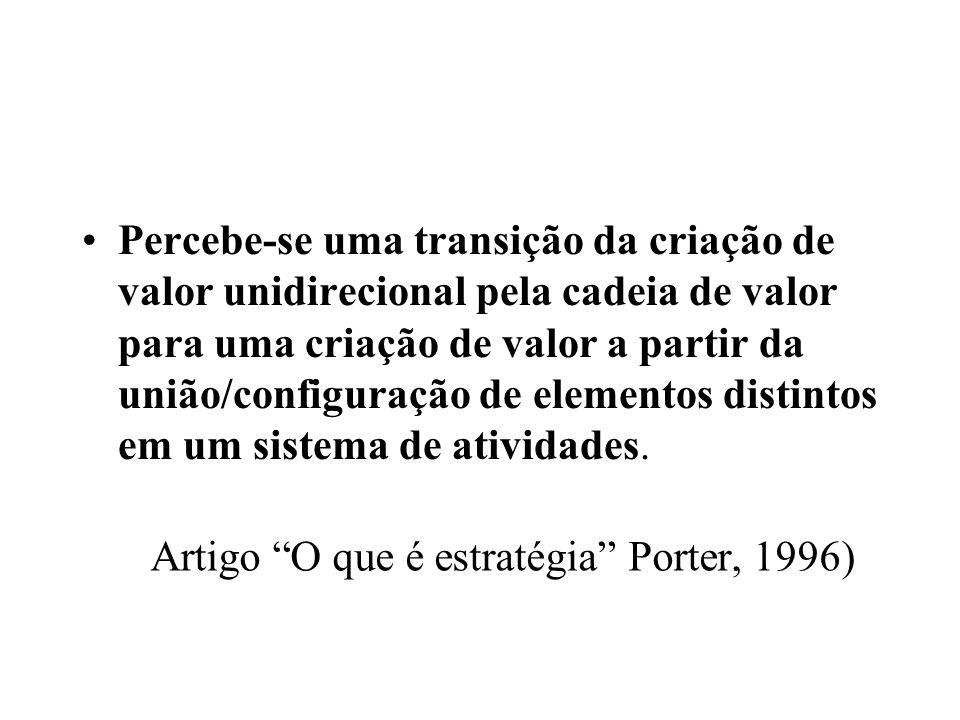Artigo O que é estratégia Porter, 1996)
