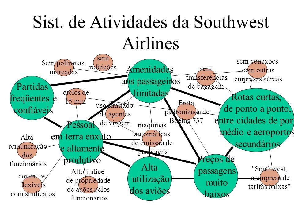 Sist. de Atividades da Southwest Airlines