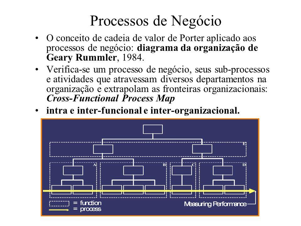 Processos de Negócio O conceito de cadeia de valor de Porter aplicado aos processos de negócio: diagrama da organização de Geary Rummler, 1984.
