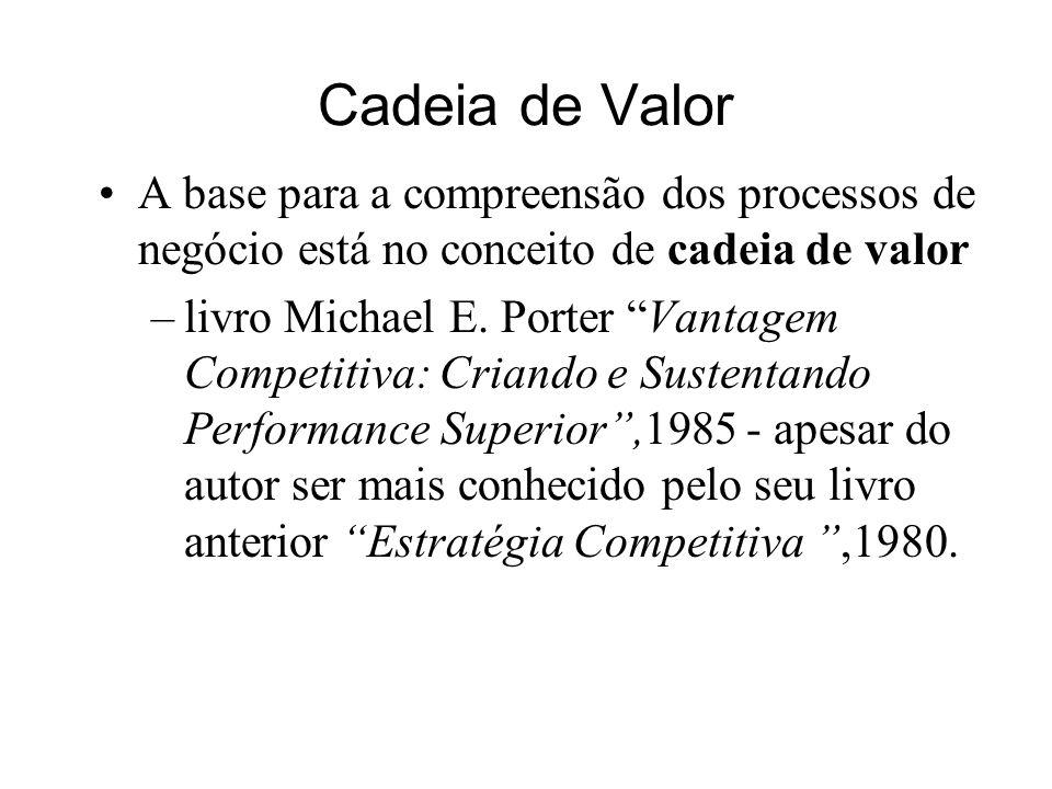 Cadeia de Valor A base para a compreensão dos processos de negócio está no conceito de cadeia de valor.