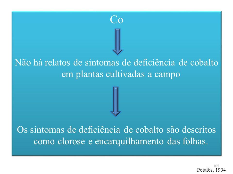 Co Não há relatos de sintomas de deficiência de cobalto em plantas cultivadas a campo.
