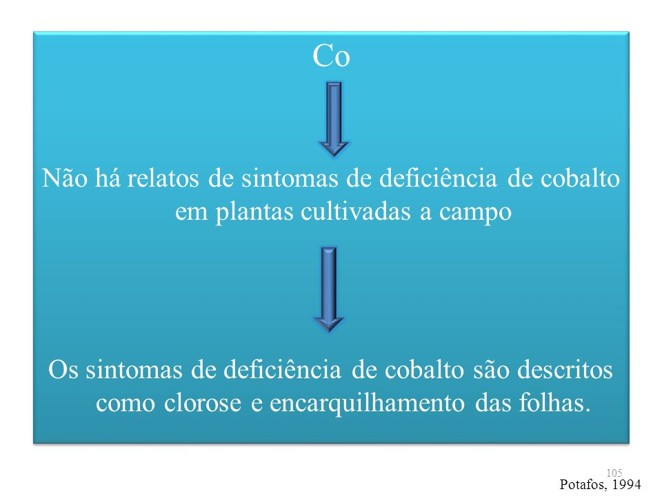 CoNão há relatos de sintomas de deficiência de cobalto em plantas cultivadas a campo.
