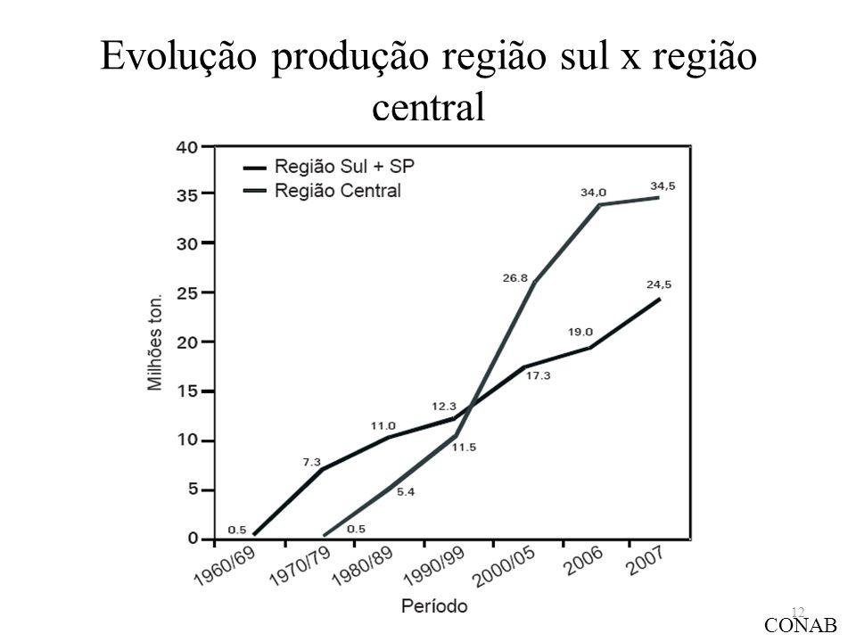 Evolução produção região sul x região central