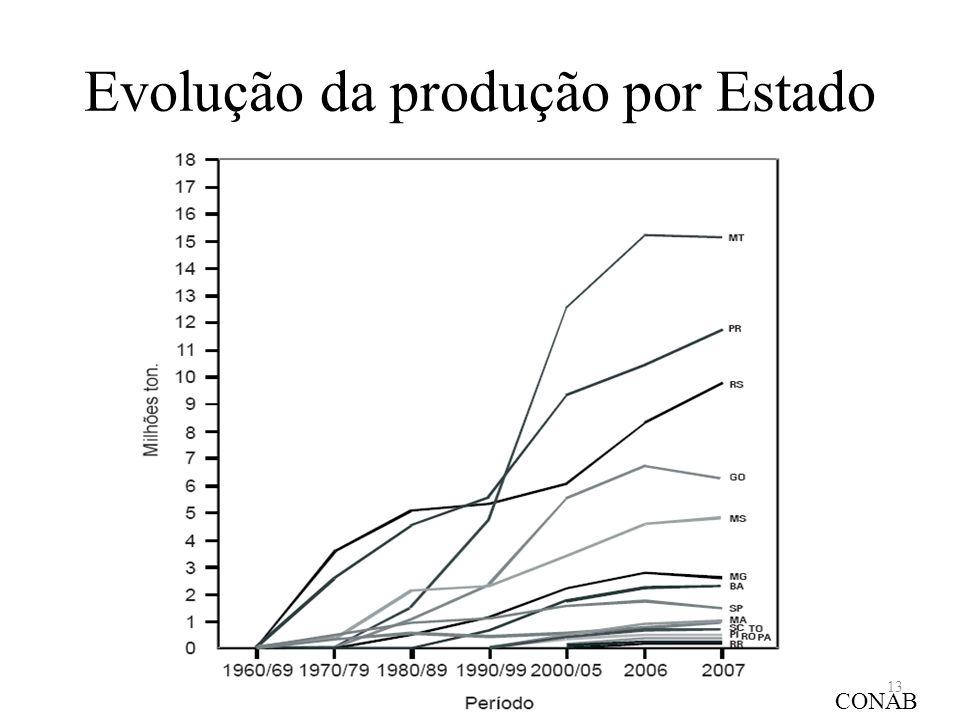 Evolução da produção por Estado