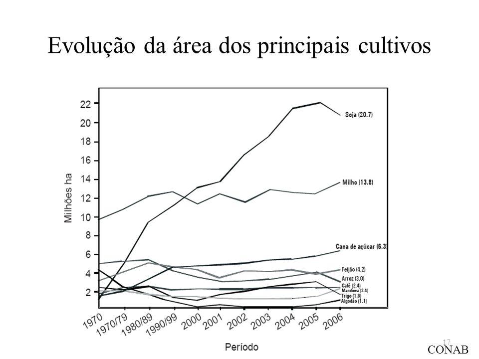 Evolução da área dos principais cultivos