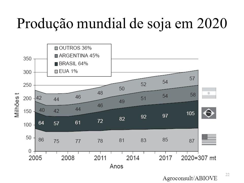 Produção mundial de soja em 2020