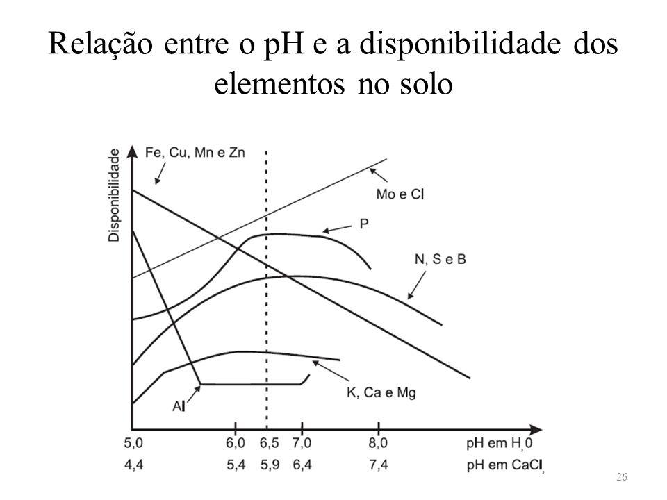 Relação entre o pH e a disponibilidade dos elementos no solo