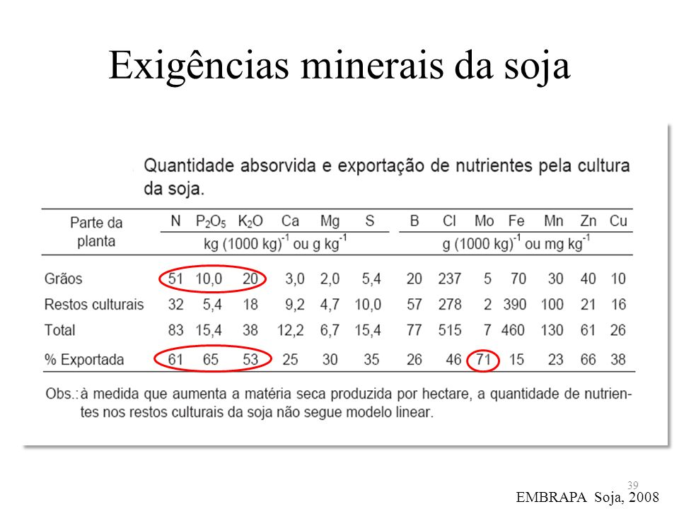 Exigências minerais da soja