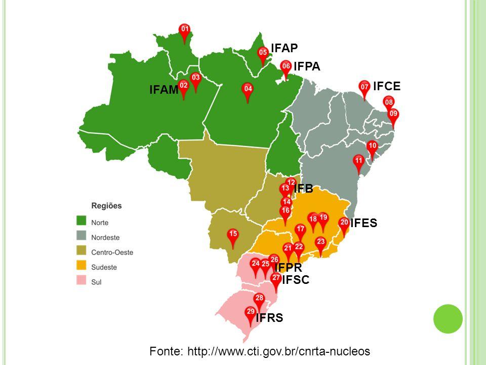 IFAP IFPA IFCE IFAM IFB IFES IFPR IFSC IFRS Fonte: http://www.cti.gov.br/cnrta-nucleos