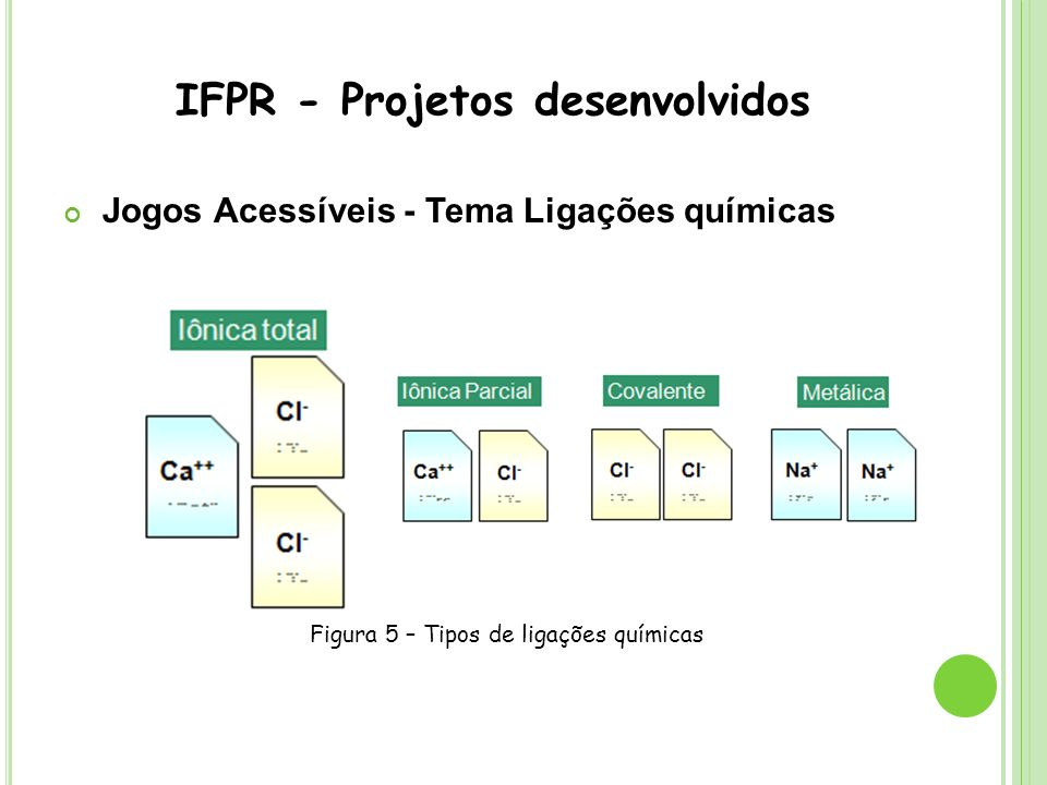 IFPR - Projetos desenvolvidos