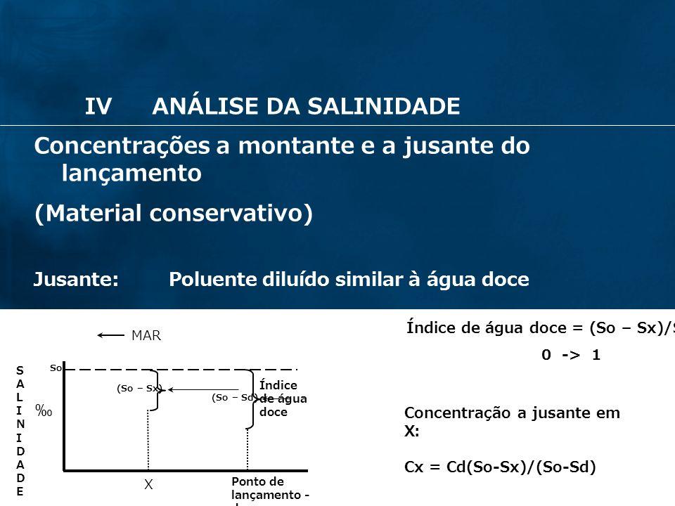 IV ANÁLISE DA SALINIDADE