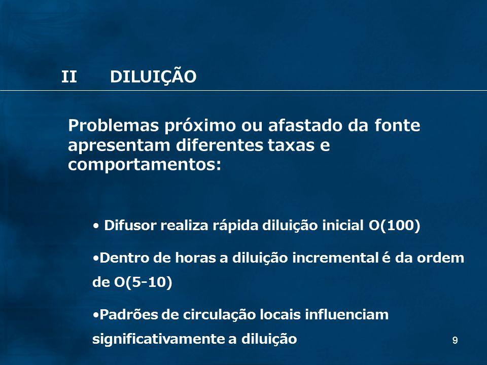 II DILUIÇÃO Problemas próximo ou afastado da fonte apresentam diferentes taxas e comportamentos: Difusor realiza rápida diluição inicial O(100)