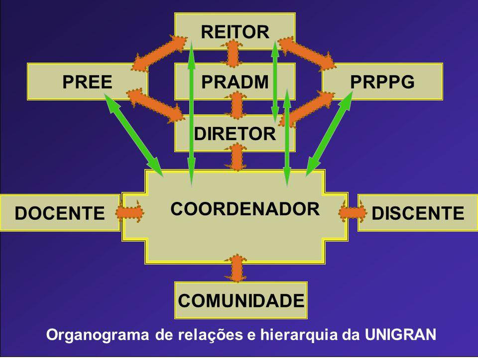 Organograma de relações e hierarquia da UNIGRAN