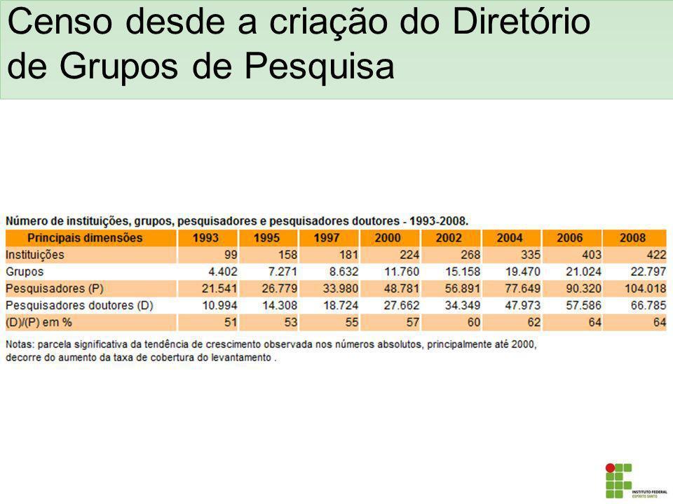 Censo desde a criação do Diretório de Grupos de Pesquisa