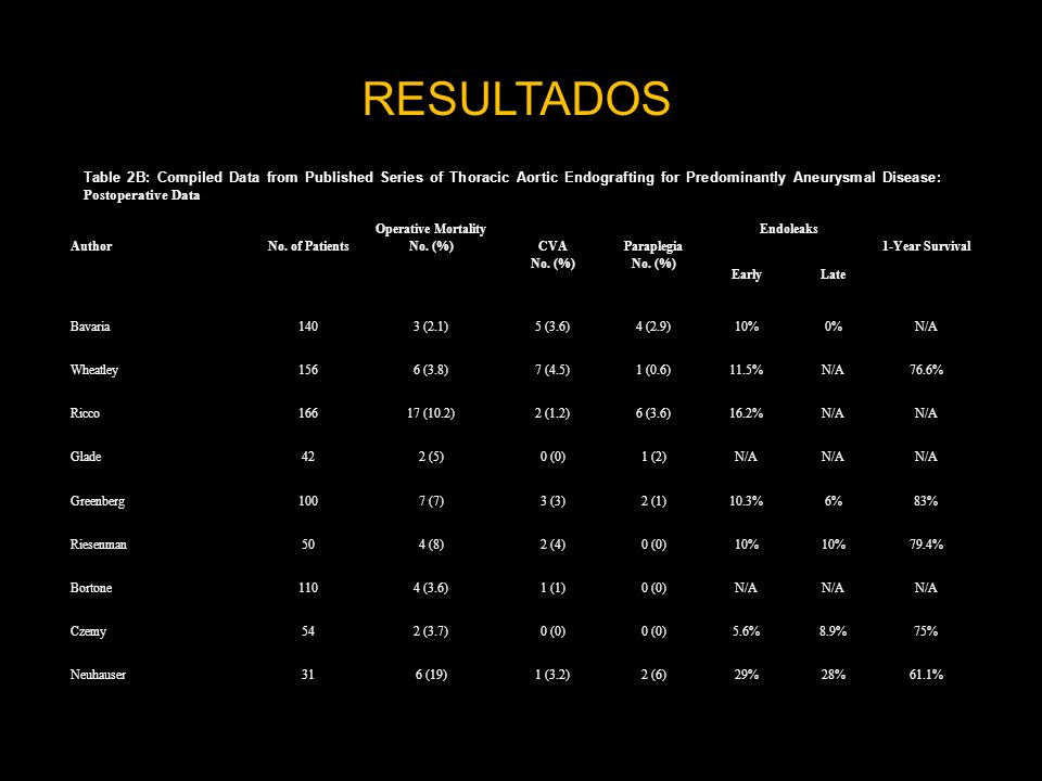 RESULTADOS Table 2B: Compiled Data from Published Series of Thoracic Aortic Endografting for Predominantly Aneurysmal Disease: Postoperative Data.