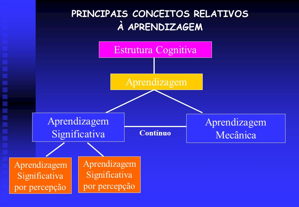 PRINCIPAIS CONCEITOS RELATIVOS