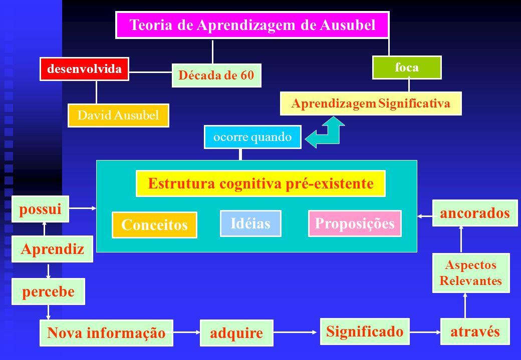 Teoria de Aprendizagem de Ausubel