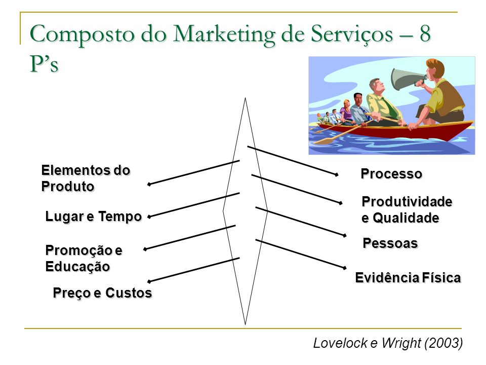 Composto do Marketing de Serviços – 8 P's