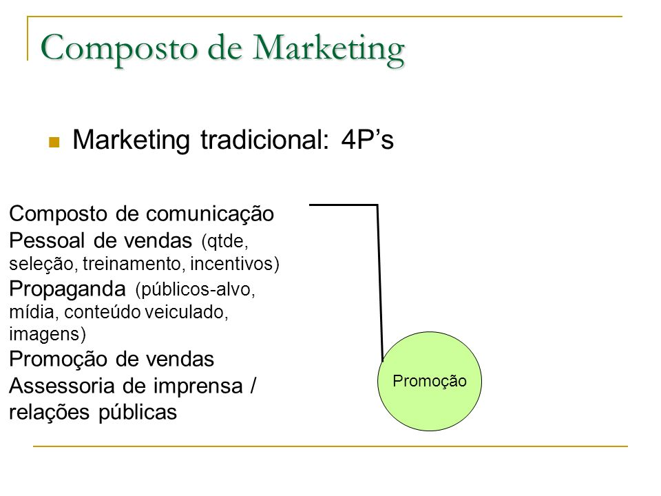 Composto de Marketing Marketing tradicional: 4P's