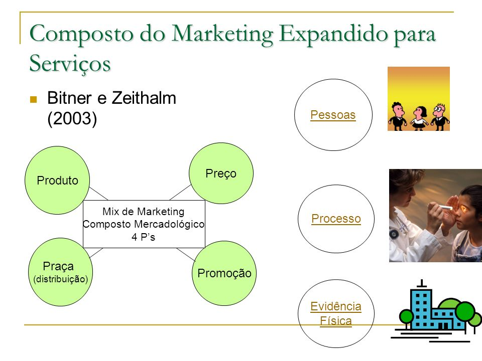 Composto do Marketing Expandido para Serviços