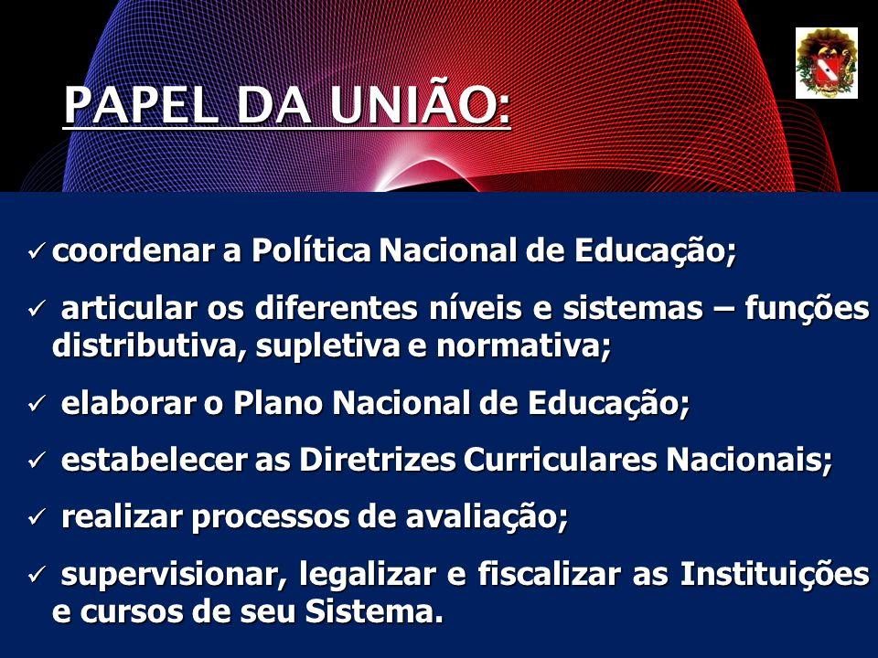PAPEL DA UNIÃO: coordenar a Política Nacional de Educação;