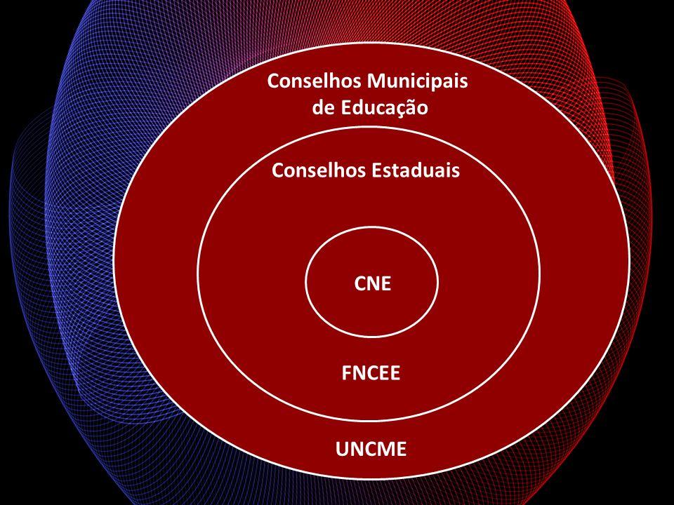 Conselhos Municipais de Educação Conselhos Estaduais CNE FNCEE UNCME