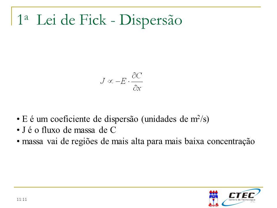 1a Lei de Fick - Dispersão