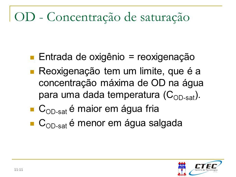OD - Concentração de saturação