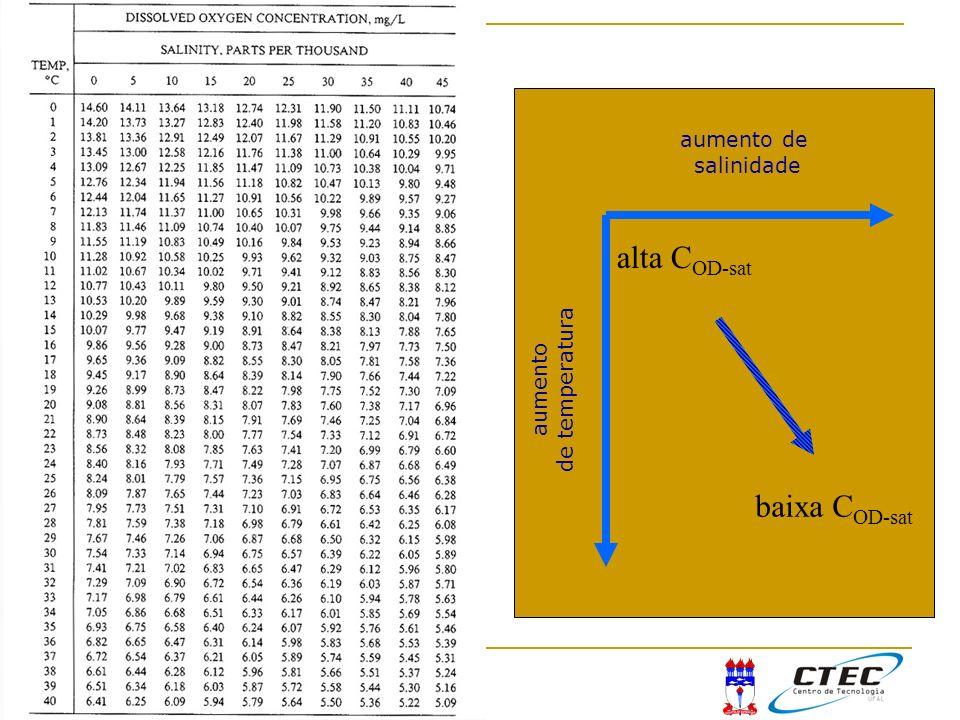 alta COD-sat baixa COD-sat aumento de salinidade de temperatura