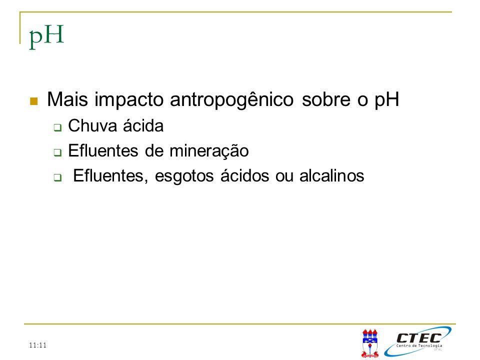 pH Mais impacto antropogênico sobre o pH Chuva ácida