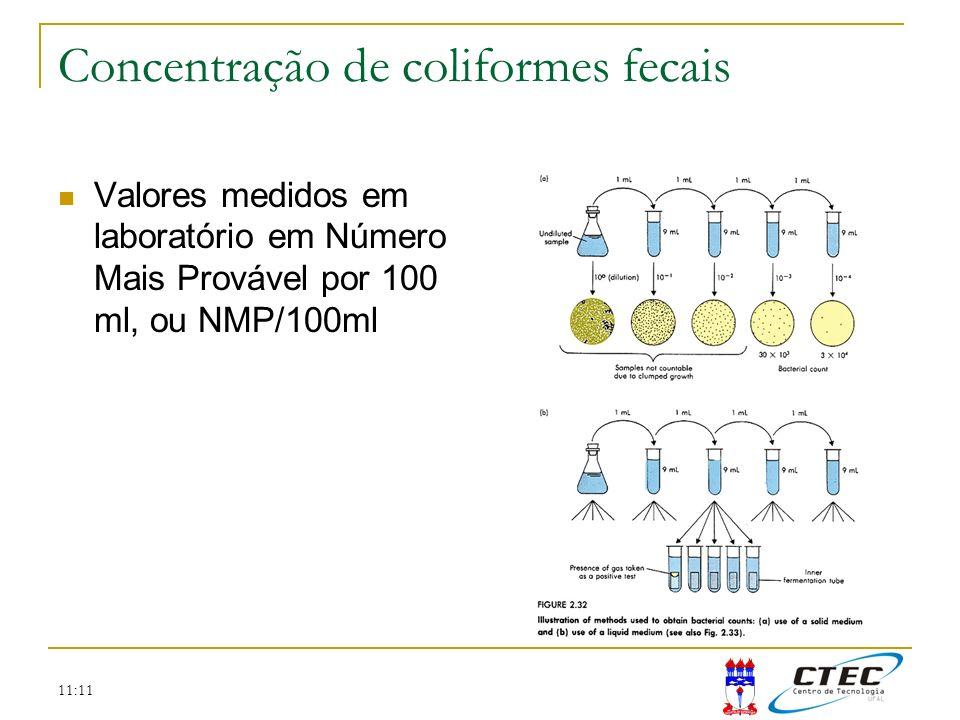 Concentração de coliformes fecais