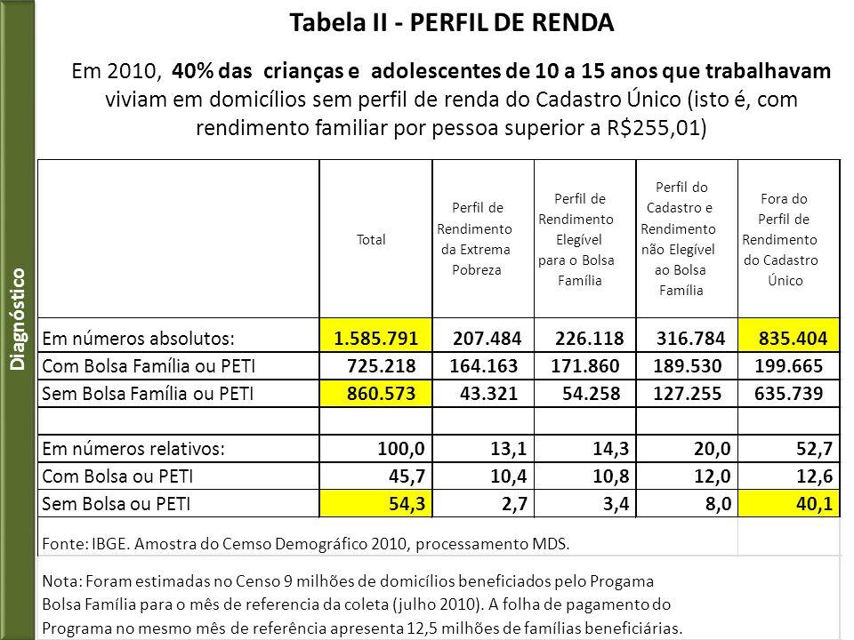Tabela II - PERFIL DE RENDA
